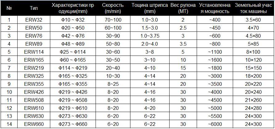 erw选型表俄语.jpg