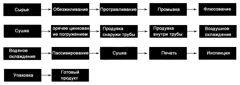 热镀锌流程.jpg